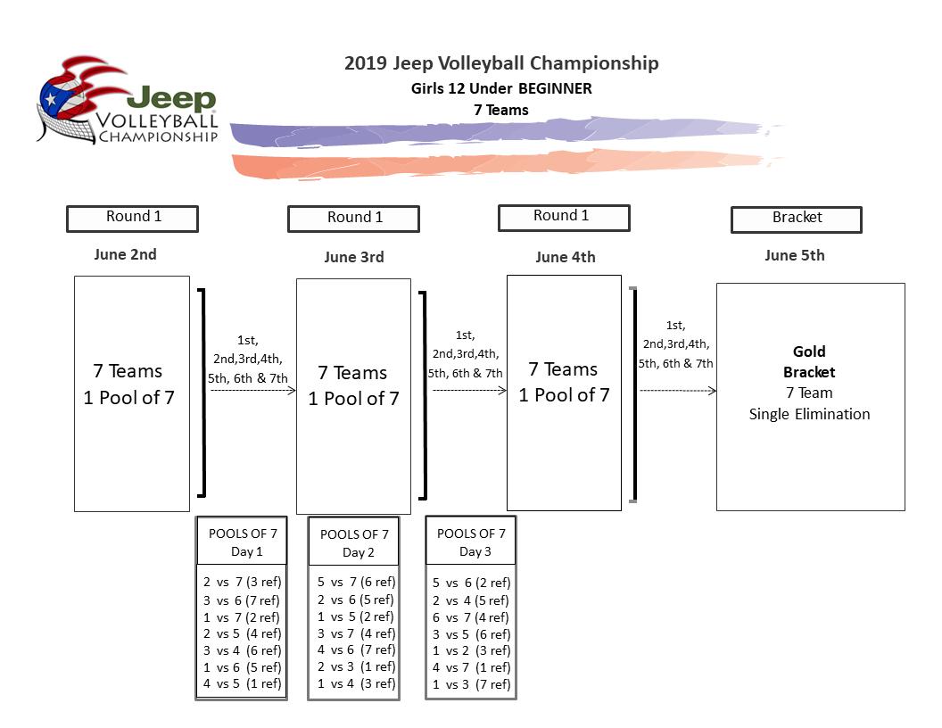 Cronologías Jeep Volleyball Championship | Sports Alternative Puerto